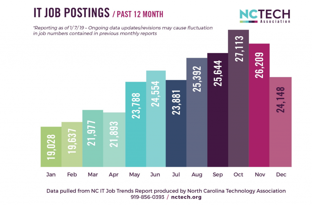 IT Job postings over the past 12 months, represented in a bar chart