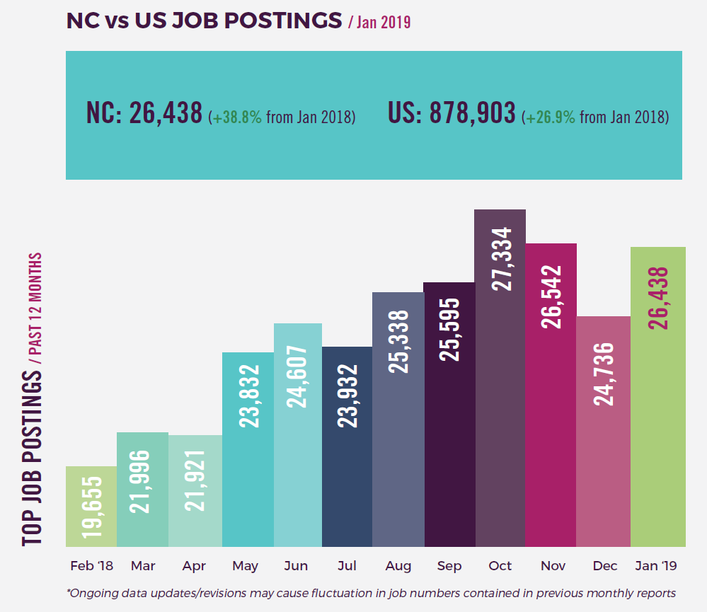 IT Job postings over the past 12 months, shown in bar chart