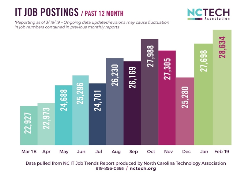 IT Job Postings over the past 12 months in North Carolina represented by a bar chart