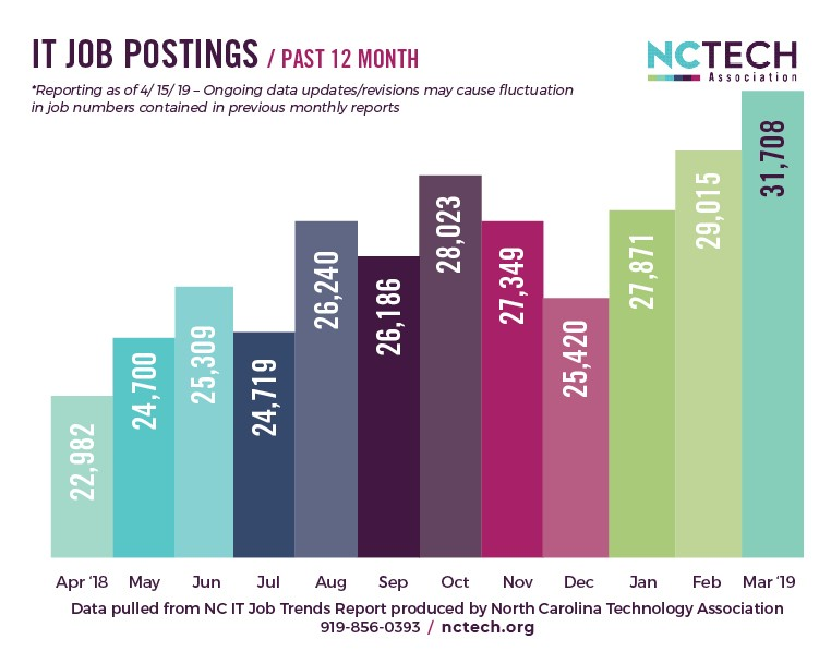 IT Job Postings in North Carolina over the past 12 months as a bar chart