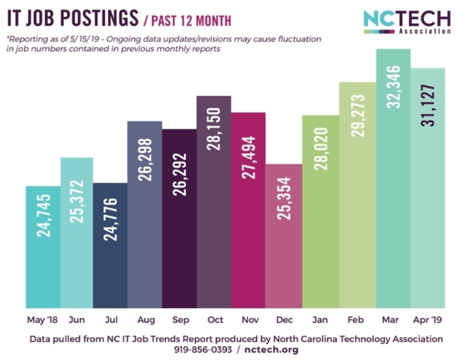IT job postings over the past 12 months shown as a bar chart