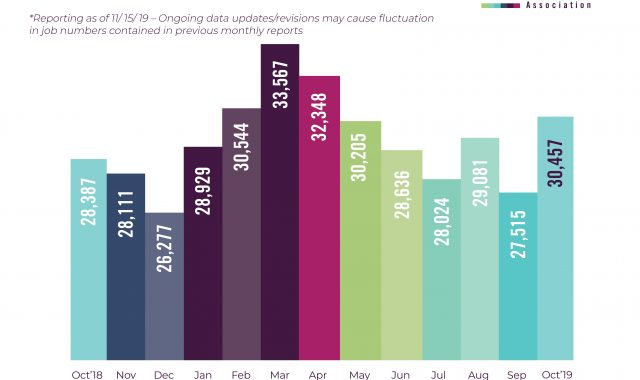 technology jobs bar graph