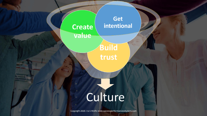 ingredients of culture - get intentional, create value, build trust, post-pandemic returning to the workplace