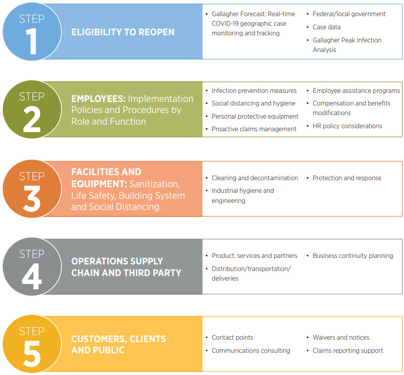 Returning to the workplace - The 5 step framework for reopening safely