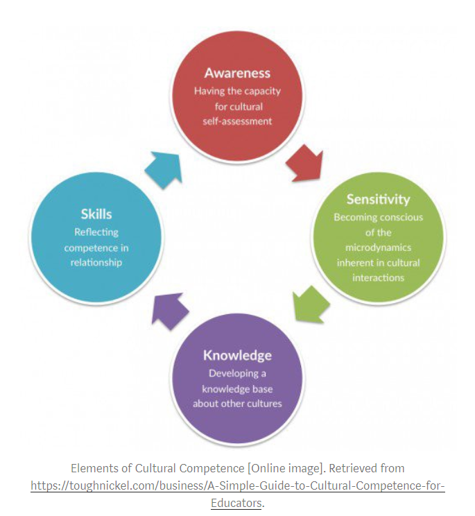 DEI Elements of Cultural Competence: cycle from awareness to sensitivity, to knowledge, to skills